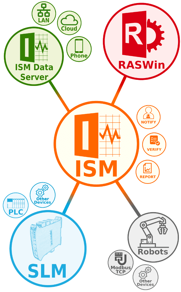 ISM and RASWin vertical diagram